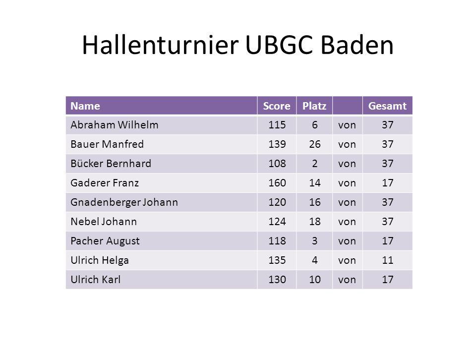 Hallenturnier UBGC Baden NameScorePlatzGesamt Abraham Wilhelm1156von37 Bauer Manfred13926von37 Bücker Bernhard1082von37 Gaderer Franz16014von17 Gnaden