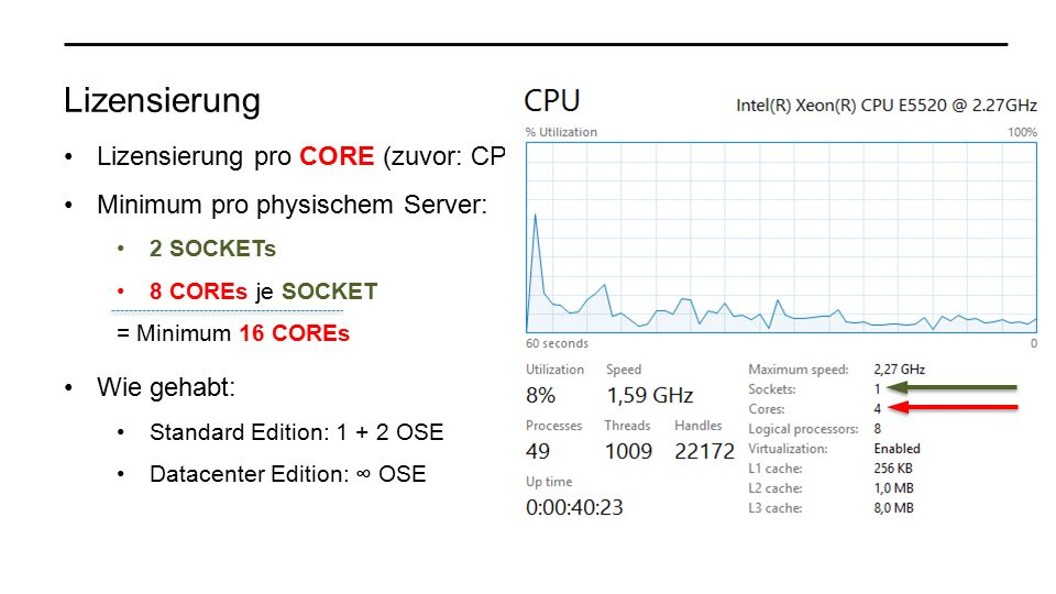Lizensierung Lizensierung pro CORE (zuvor: CPU) Minimum pro physischem Server: 2 SOCKETs 8 COREs je SOCKET = Minimum 16 COREs Wie gehabt: Standard Edition: 1 + 2 OSE Datacenter Edition: ∞ OSE