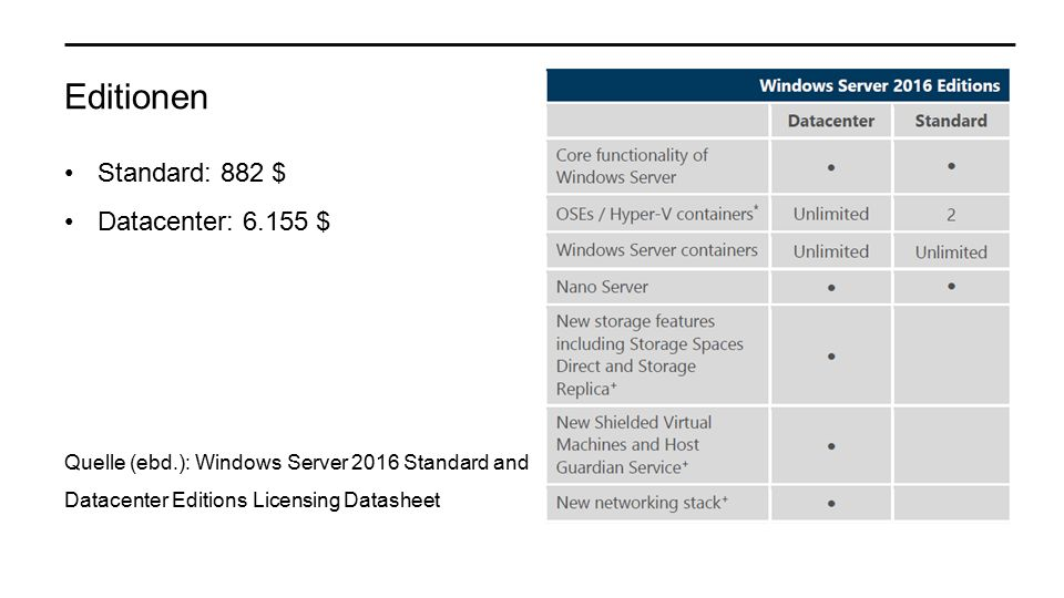 Editionen Standard: 882 $ Datacenter: 6.155 $ Quelle (ebd.): Windows Server 2016 Standard and Datacenter Editions Licensing Datasheet