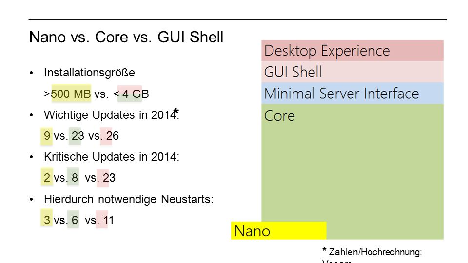 Nano vs. Core vs. GUI Shell Installationsgröße >500 MB vs.