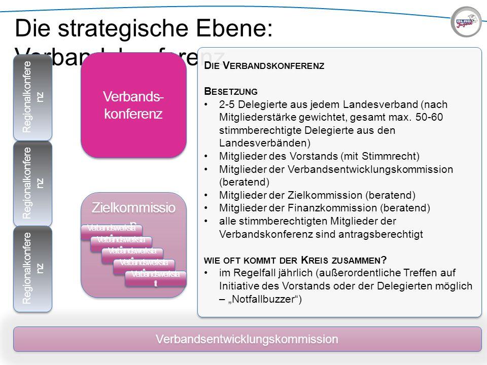 Die strategische Ebene: Verbandskonferenz Zielkommissio n Verbandsentwicklungskommission Verbands- konferenz D IE V ERBANDSKONFERENZ B ESETZUNG 2-5 De