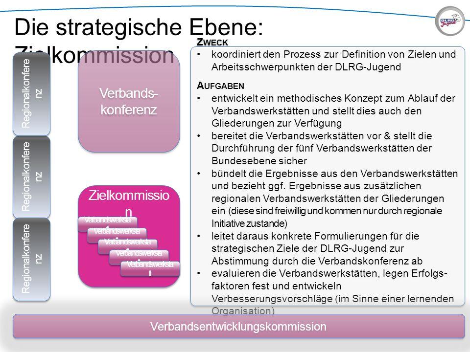 Die strategische Ebene: Zielkommission Zielkommissio n Verbandsentwicklungskommission Verbands- konferenz Verbandswerksta tt Z WECK koordiniert den Pr