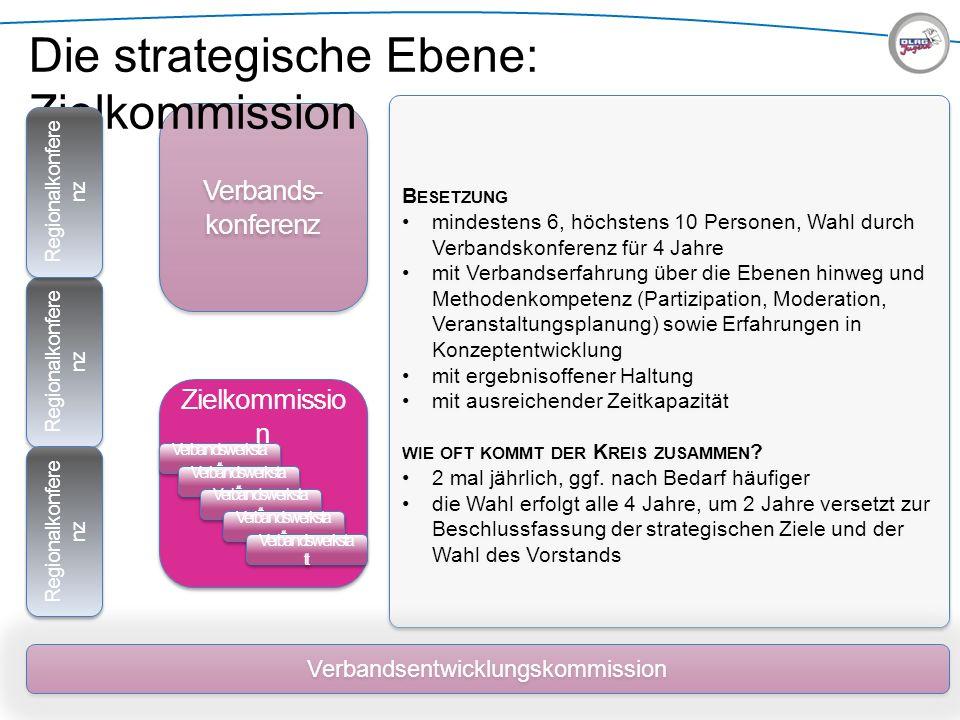 B ESETZUNG mindestens 6, höchstens 10 Personen, Wahl durch Verbandskonferenz für 4 Jahre mit Verbandserfahrung über die Ebenen hinweg und Methodenkomp