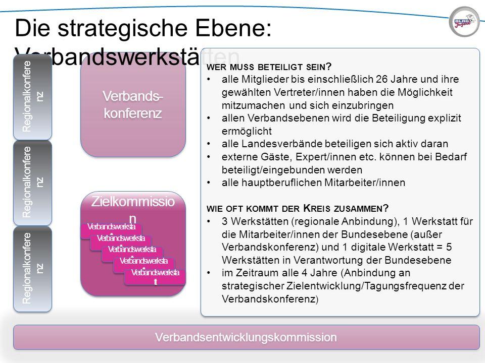 Verbandsentwicklungskommission Verbands- konferenz Die strategische Ebene: Verbandswerkstätten WER MUSS BETEILIGT SEIN ? alle Mitglieder bis einschlie
