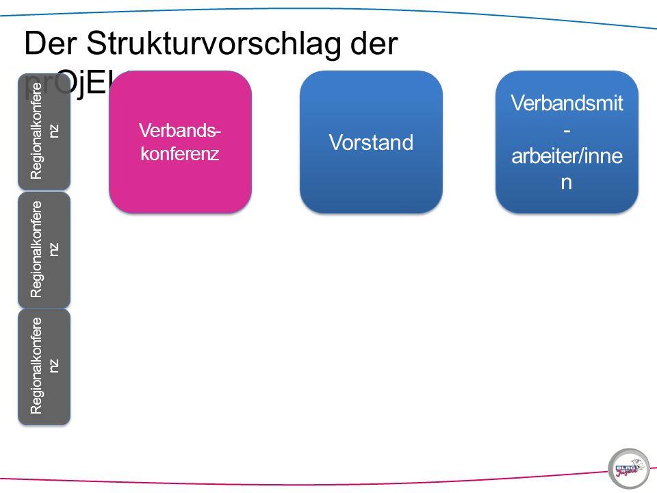 Der Strukturvorschlag der prOjEktgruppe Verbands- konferenz Regionalkonfere nz Vorstand Verbandsmit - arbeiter/inne n Regionalkonfere nz