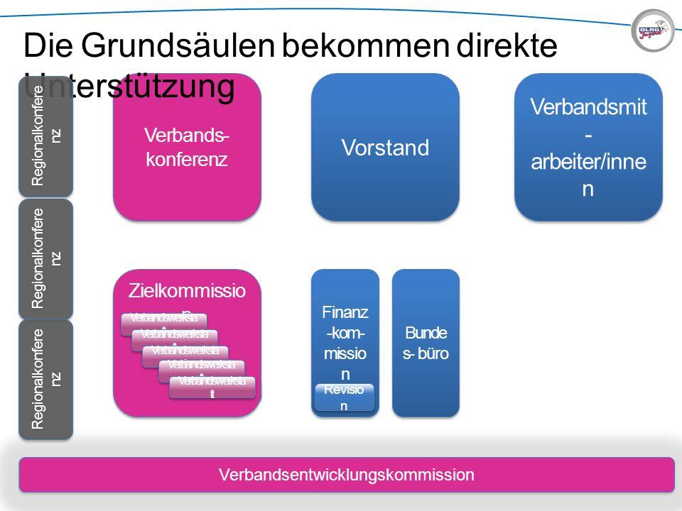 Verbandsentwicklungskommission Bunde s - büro Verbands- konferenz Vorstand Verbandsmit - arbeiter/inne n Die Grundsäulen bekommen direkte Unterstützun
