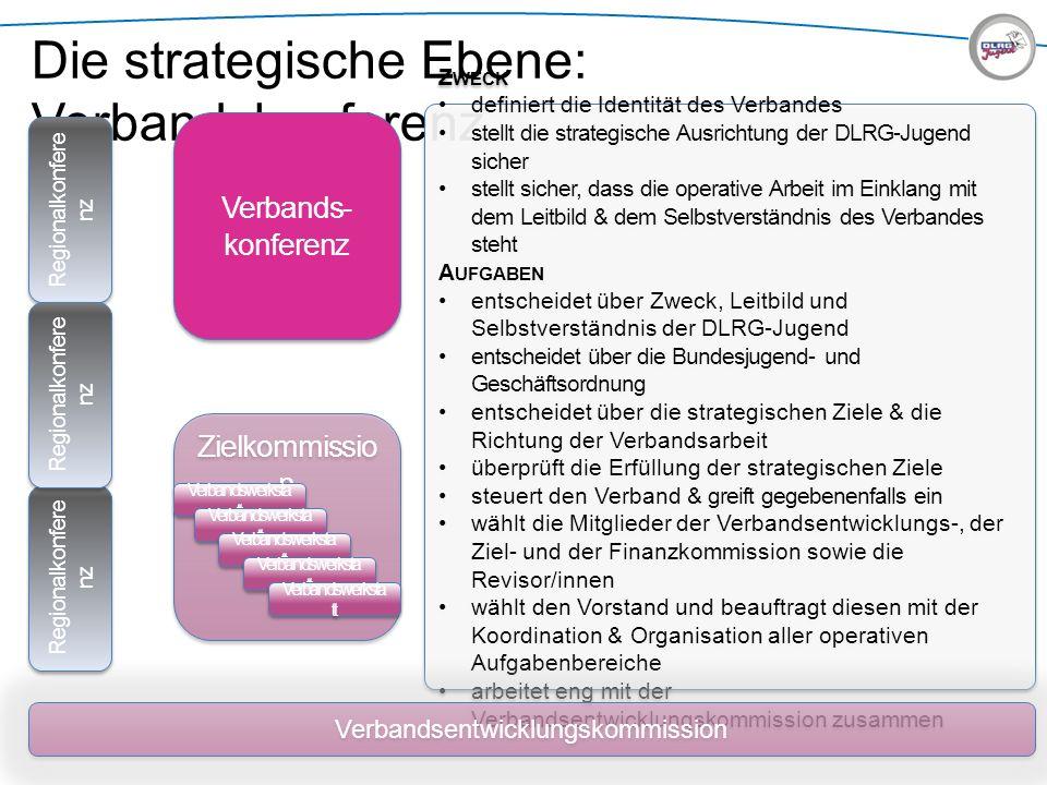 Die strategische Ebene: Verbandskonferenz Z WECK definiert die Identität des Verbandes stellt die strategische Ausrichtung der DLRG-Jugend sicher stel