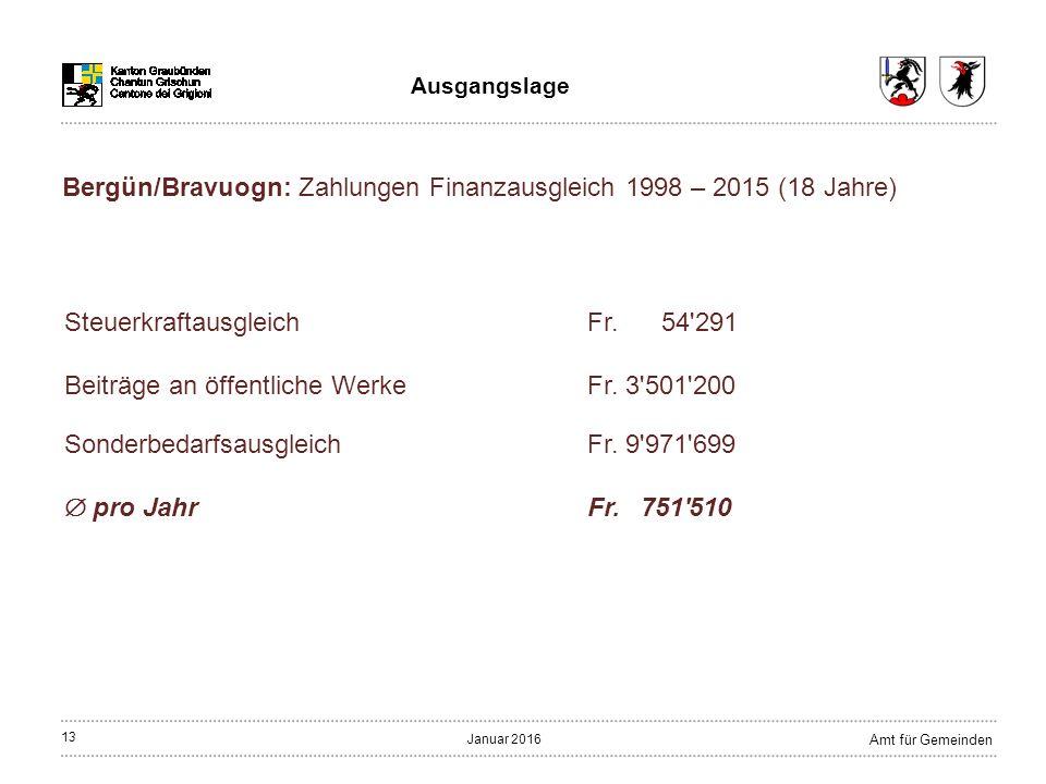13 Amt für Gemeinden Januar 2016 Ausgangslage SteuerkraftausgleichFr.