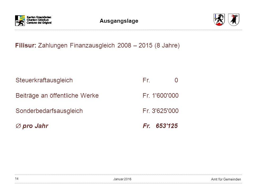 14 Amt für Gemeinden Januar 2016 Ausgangslage SteuerkraftausgleichFr.