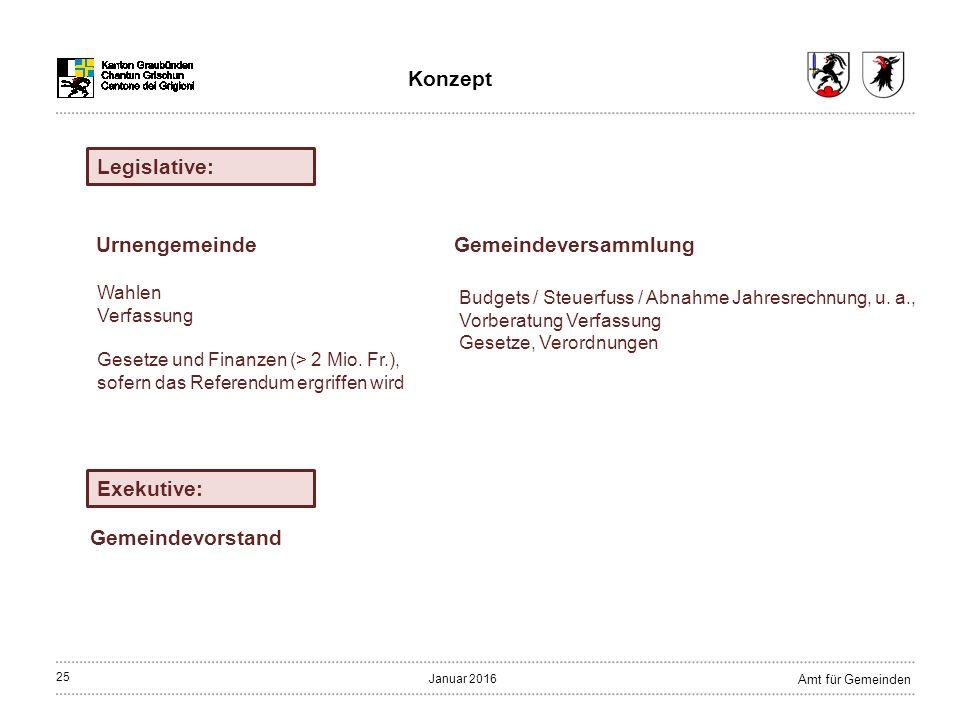 25 Amt für Gemeinden Januar 2016 Gemeindeversammlung Gemeindevorstand Legislative: Exekutive: Budgets / Steuerfuss / Abnahme Jahresrechnung, u.