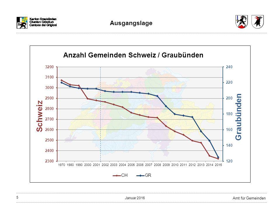 6 Amt für Gemeinden Januar 2016 Ausgangslage Gemeindereform in Graubünden (Stand Januar 2016)