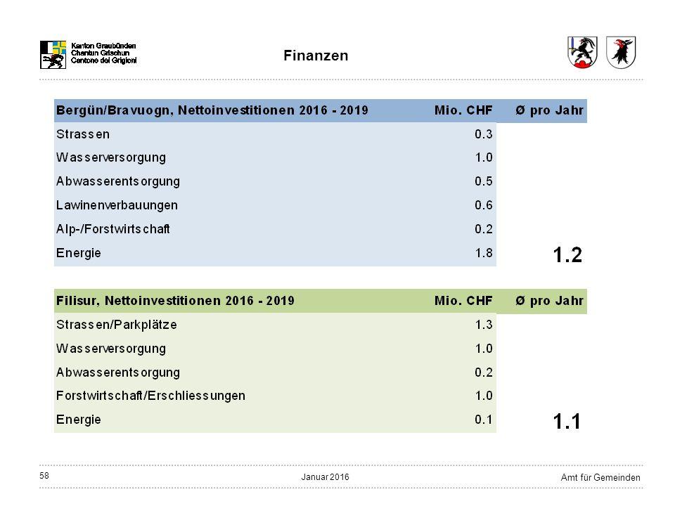 58 Amt für Gemeinden Januar 2016 Finanzen