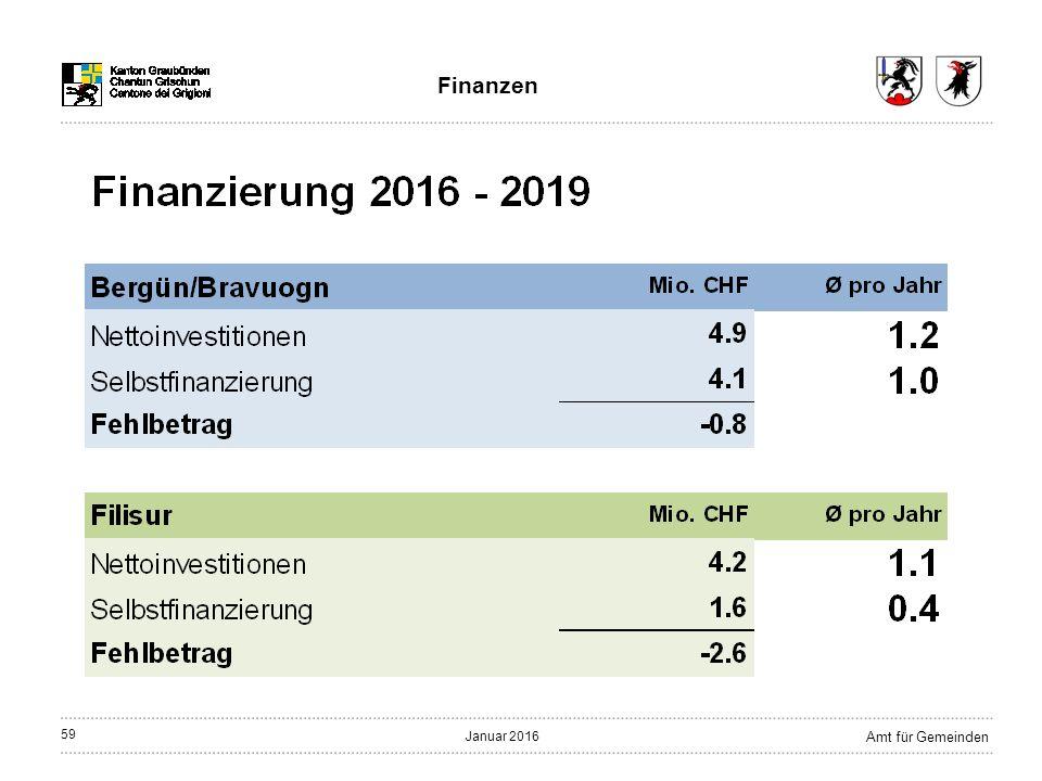 59 Amt für Gemeinden Januar 2016 Finanzen