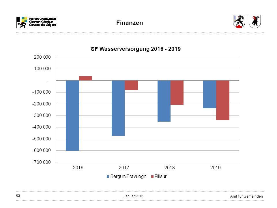 62 Amt für Gemeinden Januar 2016 Finanzen
