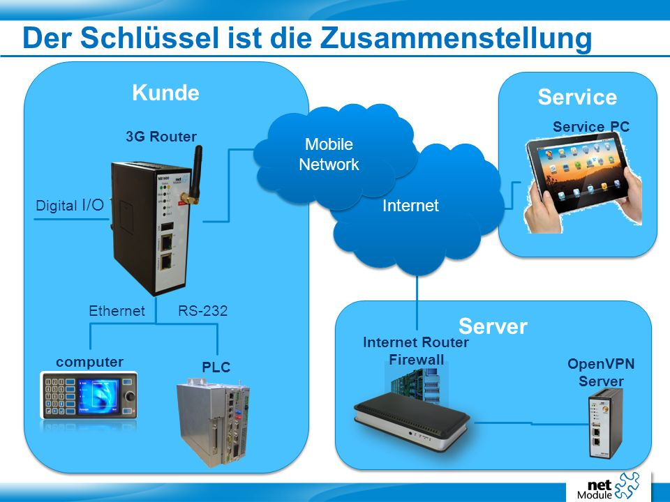 Der Schlüssel ist die Zusammenstellung Server OpenVPN Server Internet Router Firewall Service Service PC Kunde PLC 3G Router computer RS-232Ethernet Digital I/O Internet Mobile Network