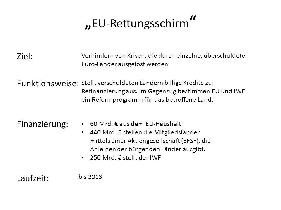 """"""" EU-Rettungsschirm Ziel: Funktionsweise: Finanzierung: Laufzeit: Verhindern von Krisen, die durch einzelne, überschuldete Euro-Länder ausgelöst werden Stellt verschuldeten Ländern billige Kredite zur Refinanzierung aus."""