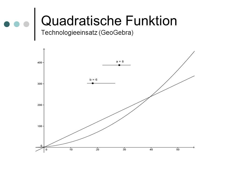 Quadratische Funktion Technologieeinsatz (GeoGebra)