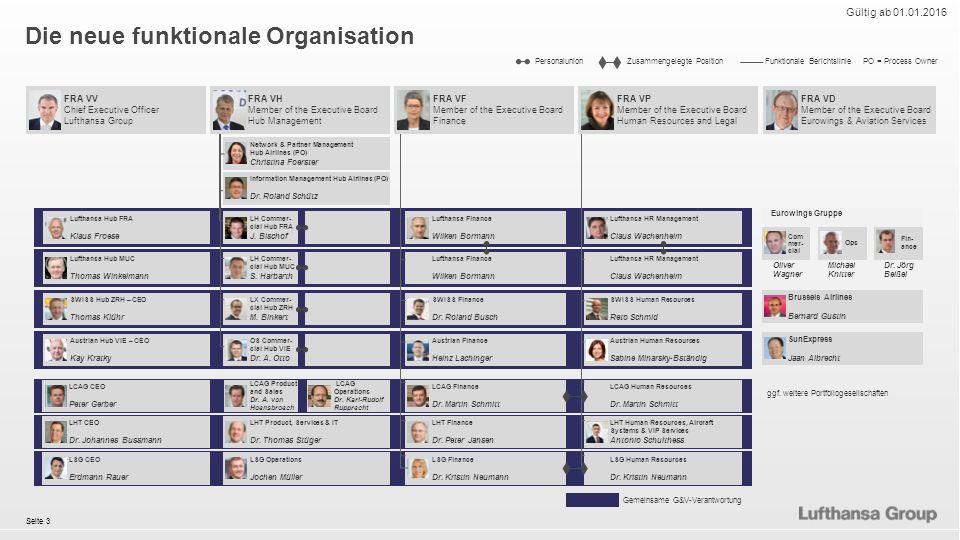 Seite 3 Die neue funktionale Organisation Gültig ab 01.01.2016 PO = Process OwnerZusammengelegte PositionPersonalunionFunktionale Berichtslinie Gemeinsame G&V-Verantwortung