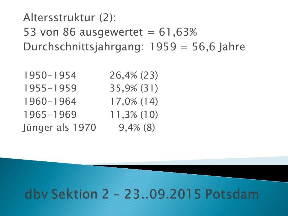 Altersstruktur (2): 53 von 86 ausgewertet = 61,63% Durchschnittsjahrgang: 1959 = 56,6 Jahre 1950-195426,4% (23) 1955-195935,9% (31) 1960-196417,0% (14) 1965-196911,3% (10) Jünger als 1970 9,4% (8)