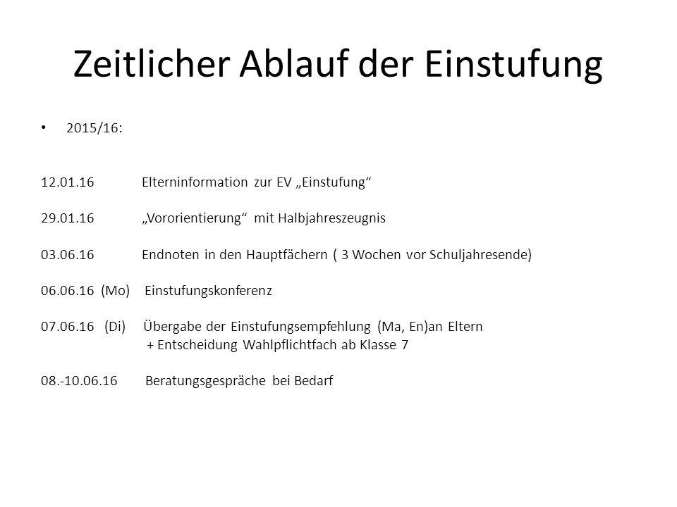 Wahlpflichtbereich ab Klasse 7 1.Französisch ( 2.Fremdsprache ) 2.