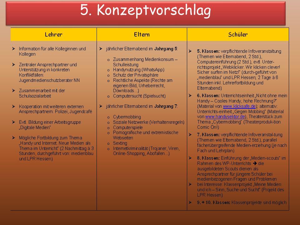 5. Konzeptvorschlag
