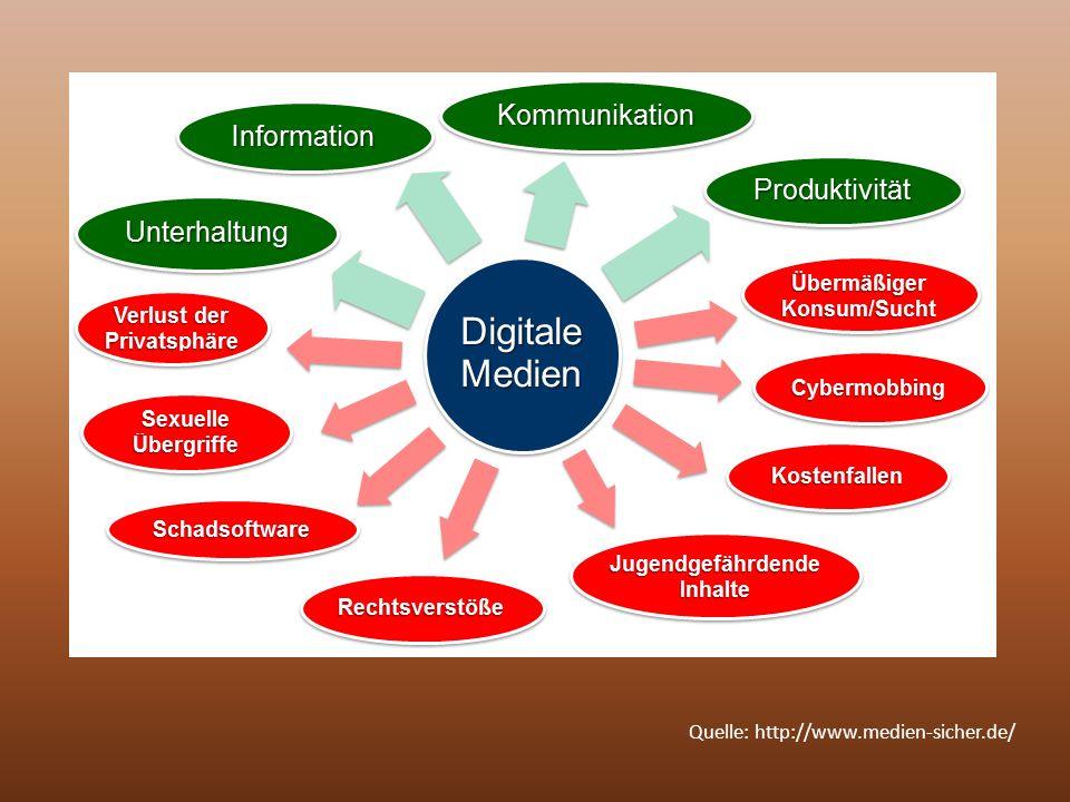 Quelle: http://www.medien-sicher.de/