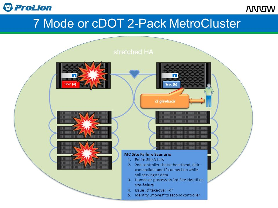 7 Mode or cDOT 2-Pack MetroCluster Srvc (a) Srvc (b) SiteA down or site-connection broken.