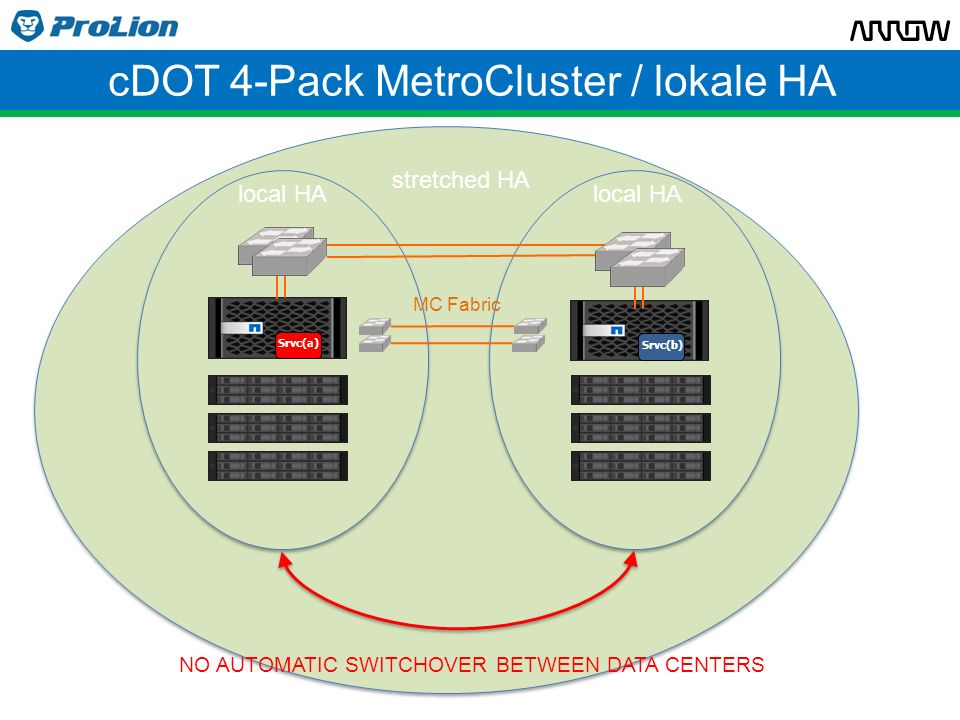 cDOT 4-Pack MetroCluster / lokale HA MC Fabric Srvc(b) Srvc(a) NO AUTOMATIC SWITCHOVER BETWEEN DATA CENTERS stretched HA local HA