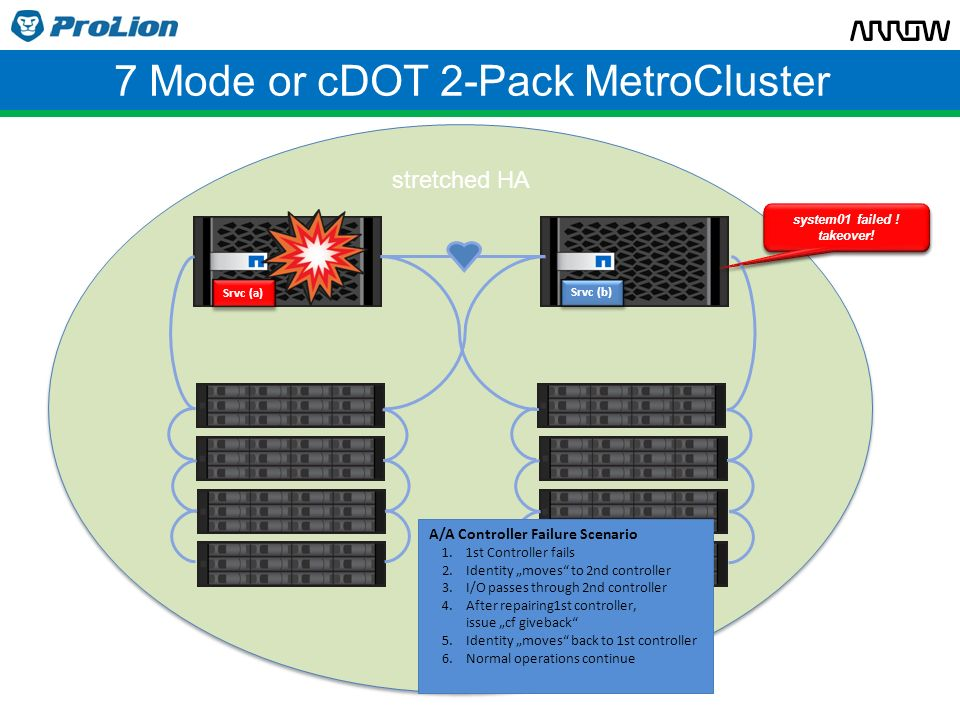 7 Mode or cDOT 2-Pack MetroCluster Srvc (b) cf giveback Srvc (a) system01 failed .