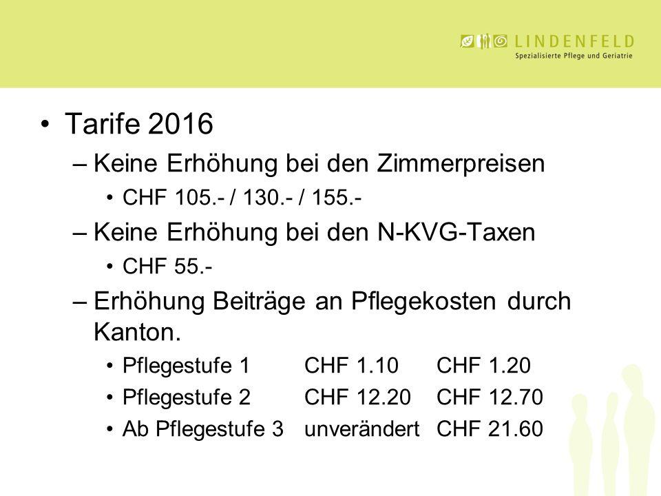 Tarife 2016 –Keine Erhöhung bei den Zimmerpreisen CHF 105.- / 130.- / 155.- –Keine Erhöhung bei den N-KVG-Taxen CHF 55.- –Erhöhung Beiträge an Pflegekosten durch Kanton.