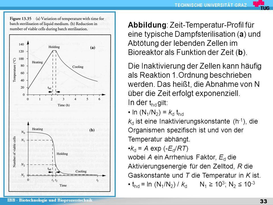 IBB - Biotechnologie und Bioprozesstechnik 33 Abbildung: Zeit-Temperatur-Profil für eine typische Dampfsterilisation (a) und Abtötung der lebenden Zellen im Bioreaktor als Funktion der Zeit (b).