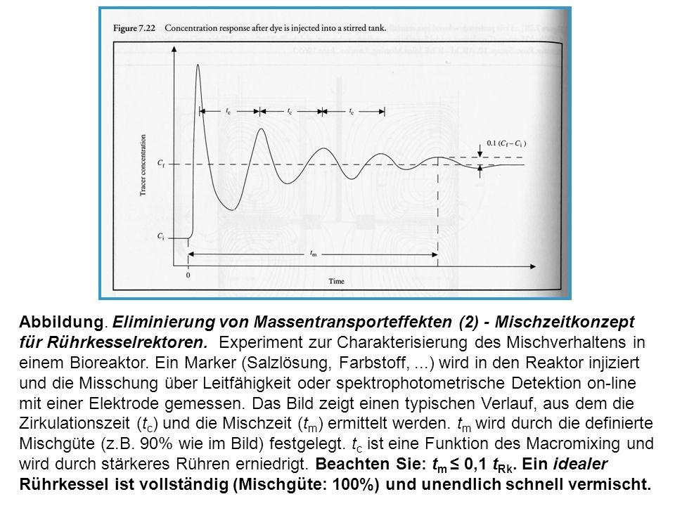 Abbildung. Eliminierung von Massentransporteffekten (2) - Mischzeitkonzept für Rührkesselrektoren.
