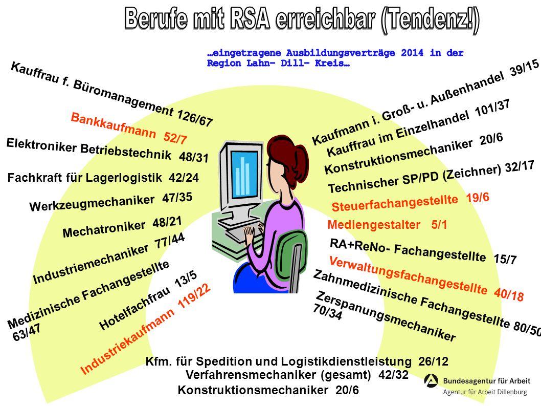 Elektroniker Betriebstechnik 48/31 Fachkraft für Lagerlogistik 42/24 Zahnmedizinische Fachangestellte 80/50 Hotelfachfrau 13/5 Kfm. für Spedition und