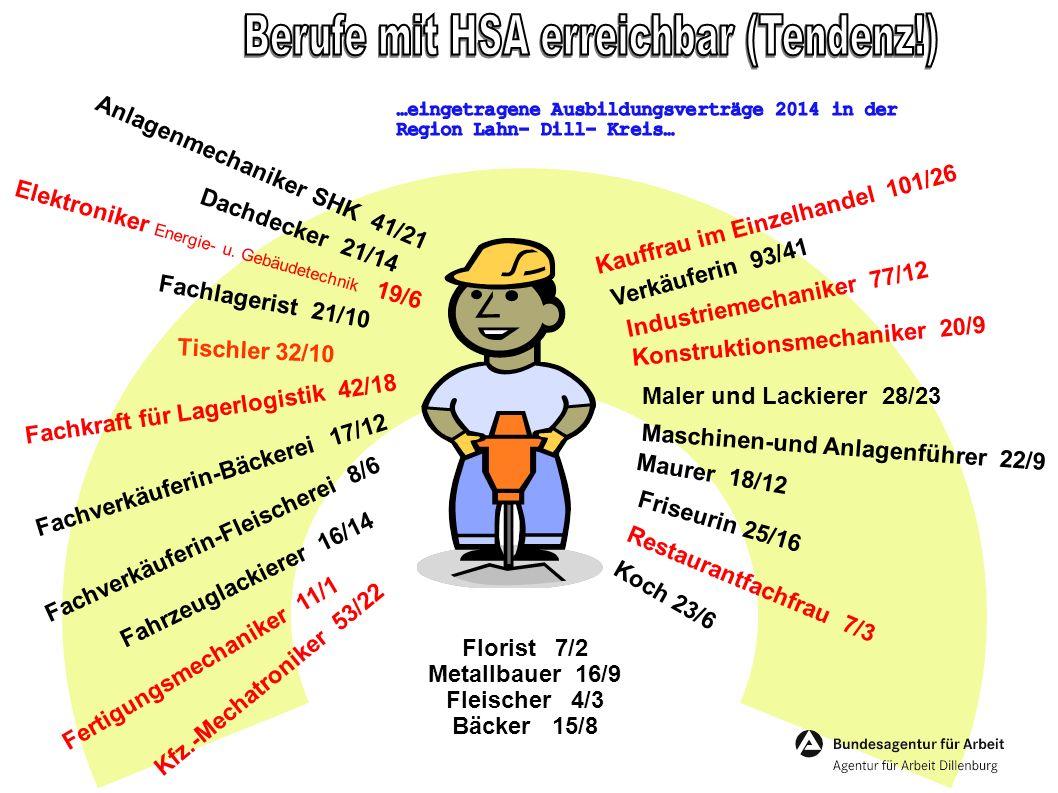 Elektroniker Betriebstechnik 48/31 Fachkraft für Lagerlogistik 42/24 Zahnmedizinische Fachangestellte 80/50 Hotelfachfrau 13/5 Kfm.