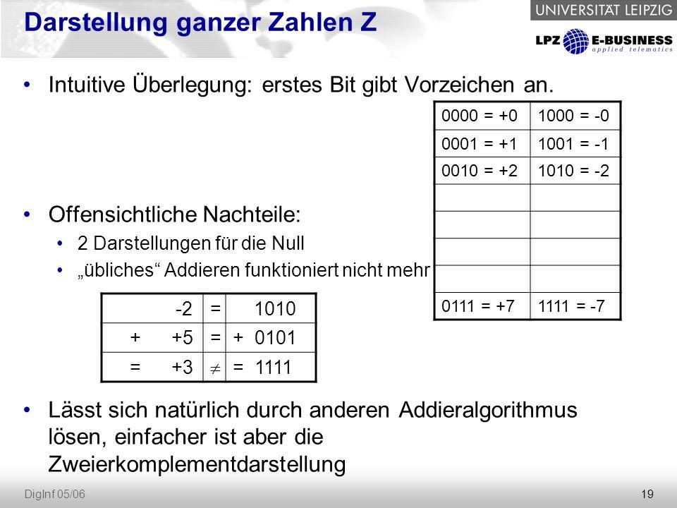 19 DigInf 05/06 Darstellung ganzer Zahlen Z Intuitive Überlegung: erstes Bit gibt Vorzeichen an.