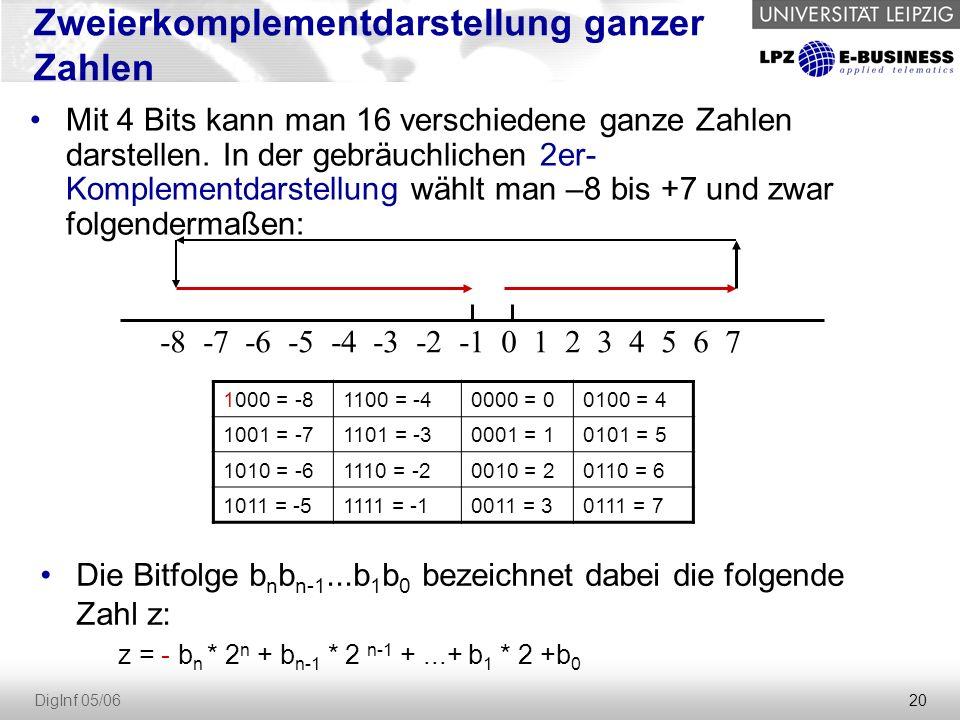 20 DigInf 05/06 Zweierkomplementdarstellung ganzer Zahlen Mit 4 Bits kann man 16 verschiedene ganze Zahlen darstellen. In der gebräuchlichen 2er- Komp