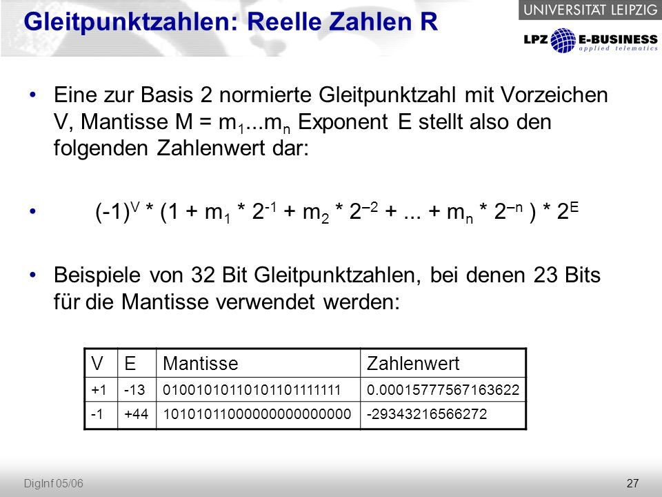 27 DigInf 05/06 Gleitpunktzahlen: Reelle Zahlen R Eine zur Basis 2 normierte Gleitpunktzahl mit Vorzeichen V, Mantisse M = m 1...m n Exponent E stellt also den folgenden Zahlenwert dar: (-1) V * (1 + m 1 * 2 -1 + m 2 * 2 –2 +...