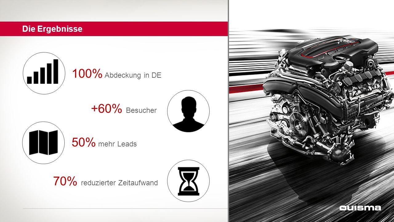 100% Abdeckung in DE +60% Besucher 50% mehr Leads Die Ergebnisse 70% reduzierter Zeitaufwand