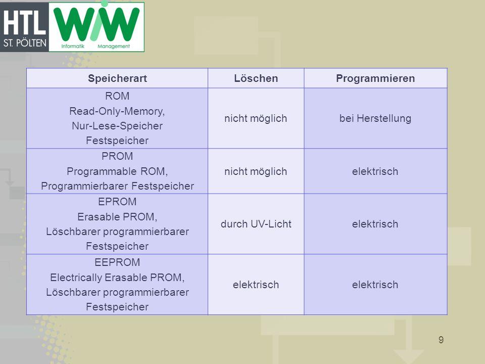 9 SpeicherartLöschenProgrammieren ROM Read-Only-Memory, Nur-Lese-Speicher Festspeicher nicht möglichbei Herstellung PROM Programmable ROM, Programmier