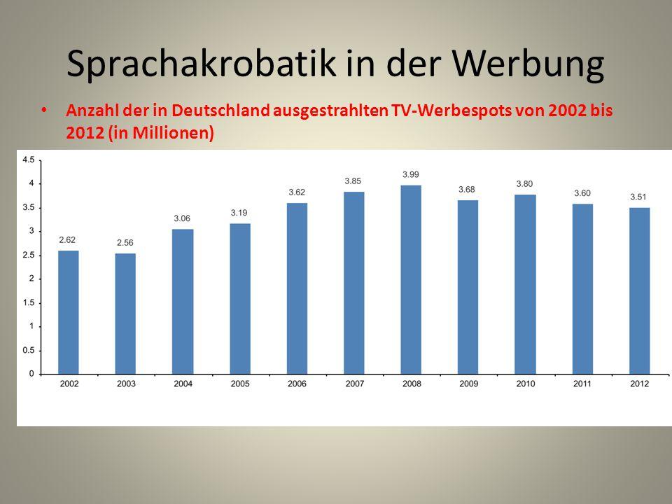 Sprachakrobatik in der Werbung Anzahl der in Deutschland ausgestrahlten TV-Werbespots von 2002 bis 2012 (in Millionen)