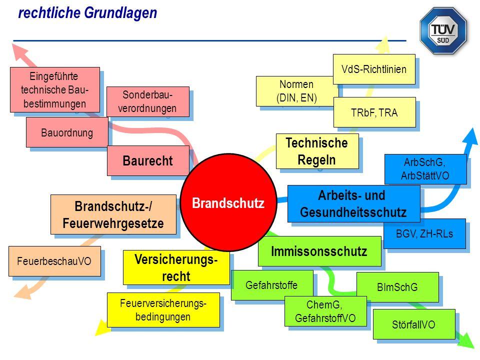 Normen (DIN, EN) Normen (DIN, EN) VdS-Richtlinien Gefahrstoffe Versicherungs- recht Versicherungs- recht Brandschutz-/ Feuerwehrgesetze Brandschutz-/