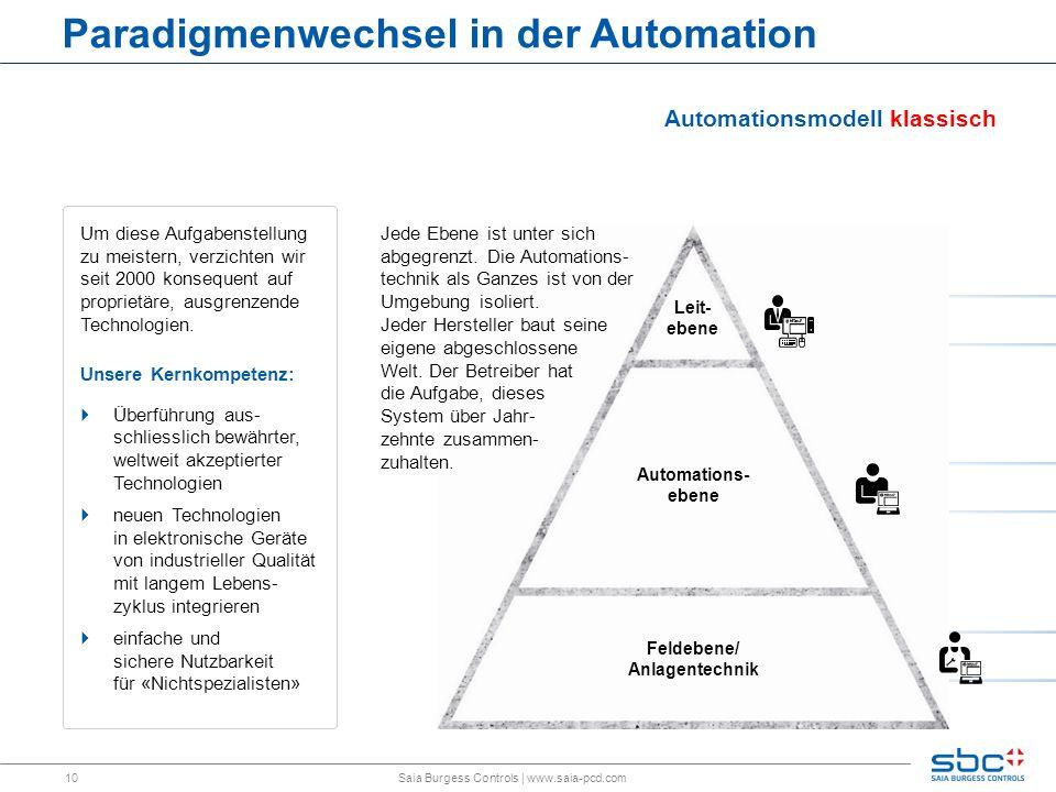 10 Paradigmenwechsel in der Automation Saia Burgess Controls | www.saia-pcd.com Automations- ebene Leit- ebene Feldebene/ Anlagentechnik Automationsmodell klassisch Jede Ebene ist unter sich abgegrenzt.
