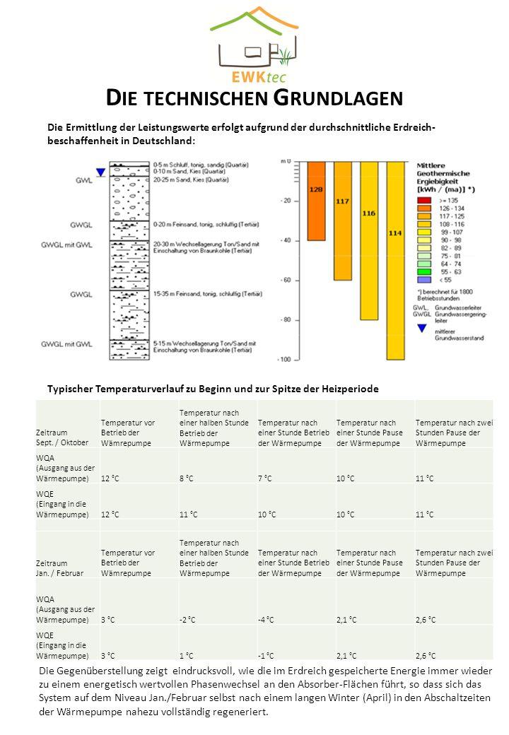 D IE TECHNISCHEN G RUNDLAGEN Die Ermittlung der Leistungswerte erfolgt aufgrund der durchschnittliche Erdreich- beschaffenheit in Deutschland: Quelle: