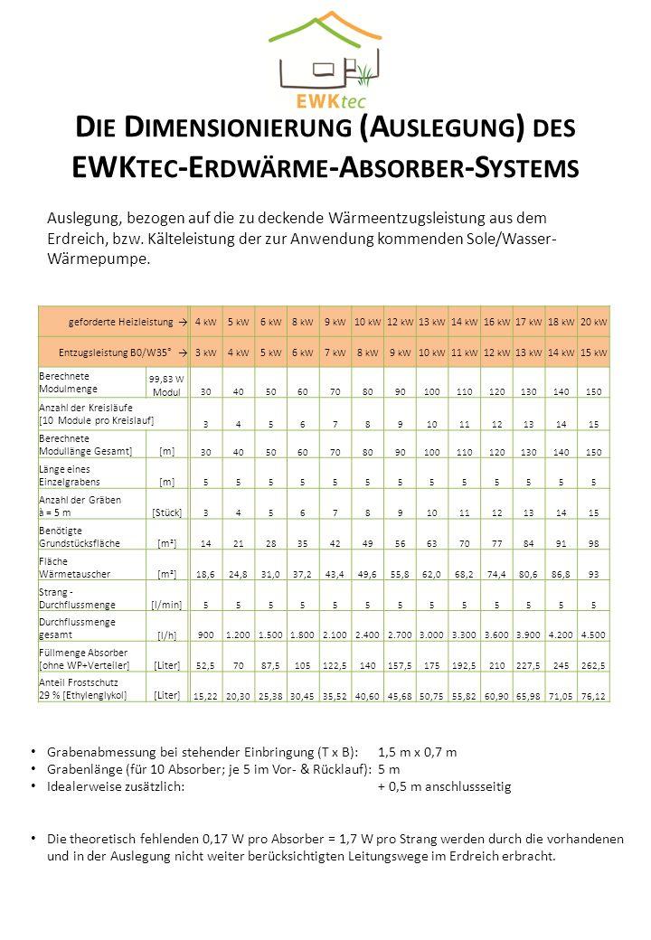 D IE D IMENSIONIERUNG (A USLEGUNG ) DES EWK TEC -E RDWÄRME -A BSORBER -S YSTEMS geforderte Heizleistung 4 kW 5 kW 6 kW 8 kW 9 kW 10 kW 12 kW 13 kW 14