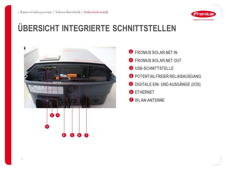 4 ÜBERSICHT INTEGRIERTE SCHNITTSTELLEN FRONIUS SOLAR.NET IN FRONIUS SOLAR.NET OUT USB-SCHNITTSTELLE POTENTIALFREIER RELAISAUSGANG DIGITALE EIN- UND AU