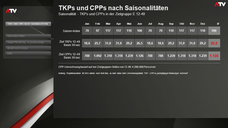 TKPs und CPPs nach Saisonalitäten Saisonalität - TKPs und CPPs in der Zielgruppe E 12-49 CPP-Umrechnung basiert auf der Zielgruppen-Größe von 12-49: 4