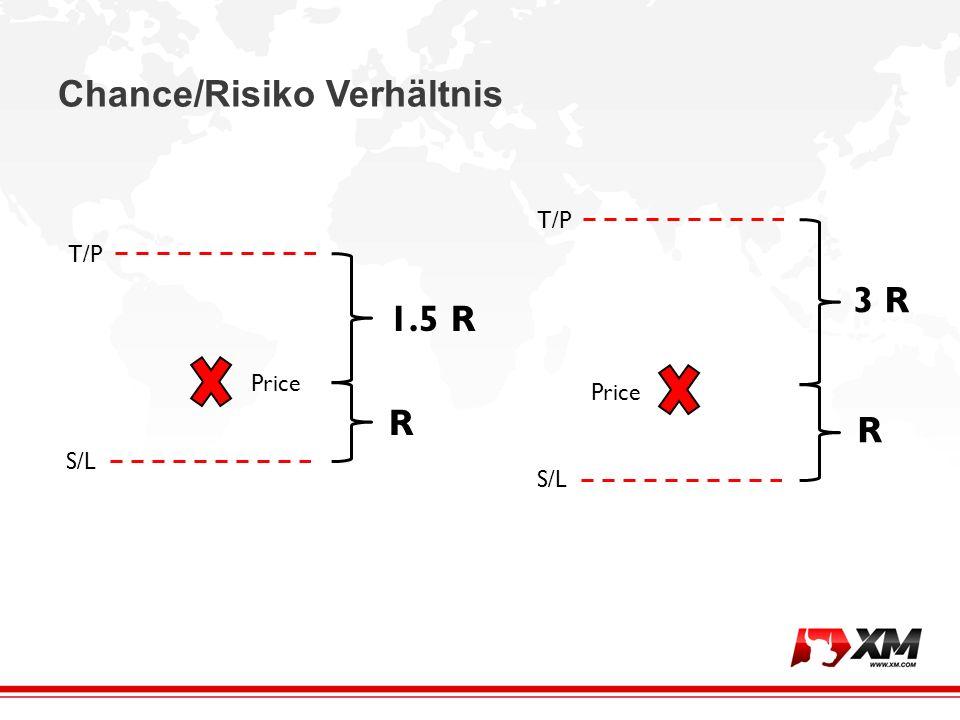Chance/Risiko Verhältnis S/L T/P Price R 1.5 R S/L T/P Price R 3 R