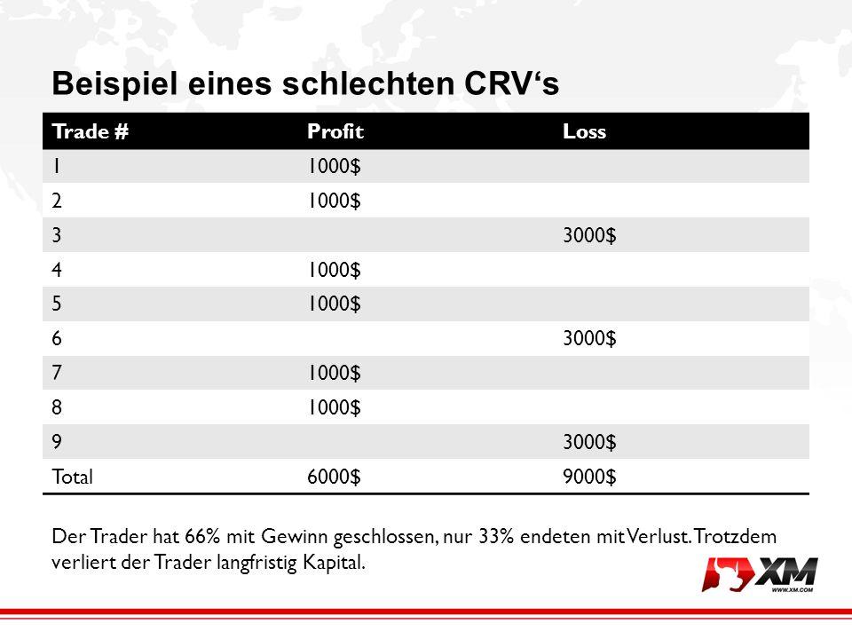 Beispiel eines schlechten CRVs Trade #ProfitLoss 11000$ 2 33000$ 41000$ 5 63000$ 71000$ 8 93000$ Total6000$9000$ Der Trader hat 66% mit Gewinn geschlossen, nur 33% endeten mit Verlust.