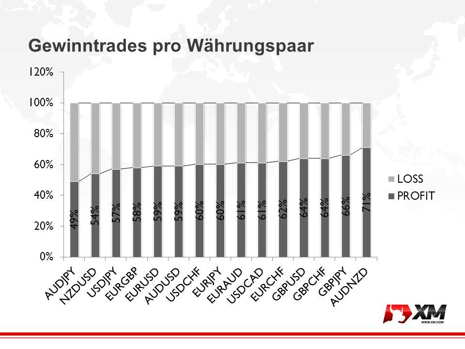 Durchschnittlicher Gewinn/Verlust pro Trade