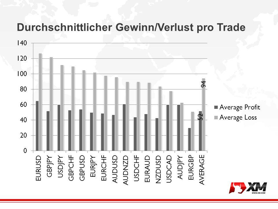 Ein guter Trader ist immer ein guter Risikomanager